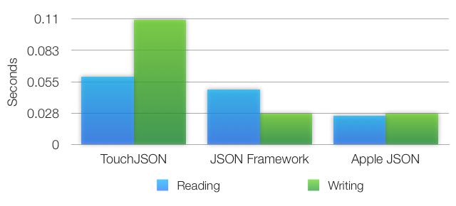 JSON Benchmarks